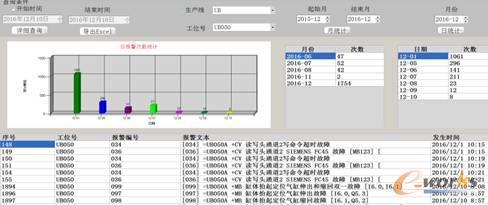 图12 PMC系统-设备报警分析
