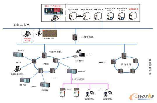 图13 车间通信网络架构图