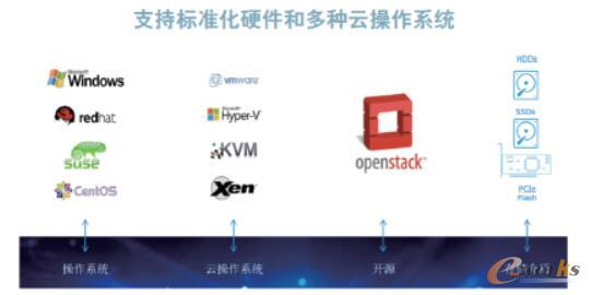 SDS需要支持多种OS和标准硬件