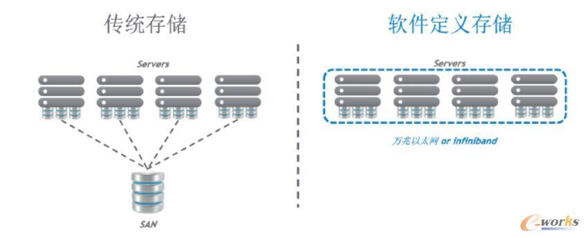 传统存储和SDS使用架构对比