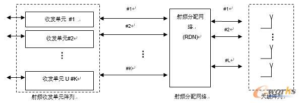 rdn可包括在发射单元(或接收单元)和无源天线阵列之间简单的