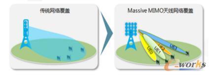 Massive MIMO天线网络覆盖示意图