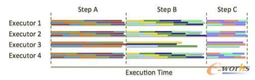 对比MPP计算框架和批处理计算框架