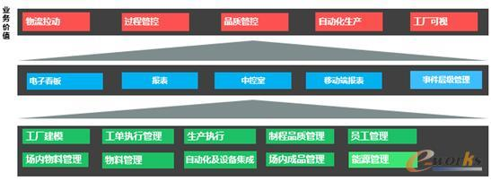 项目的应用架构