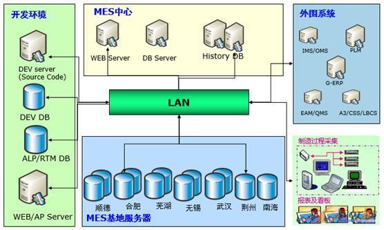 项目的技术架构