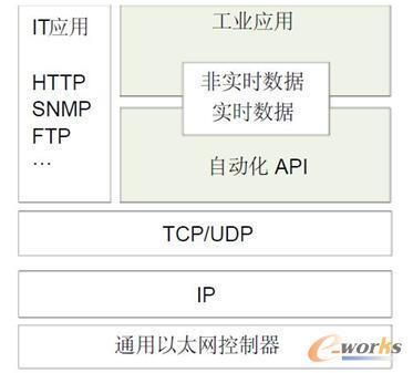 采用通用硬件和标准TCP/IP协议