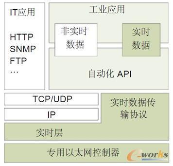 采用专用硬件和自定义实时数据传输协议