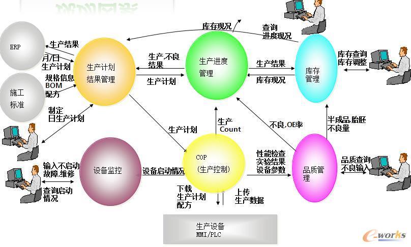 mes(制造企业生产过程执行系统)项目