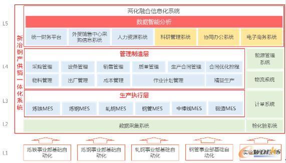 新冶钢两化融合信息化系统五级架构图
