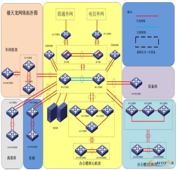 禧天龙网络拓扑图