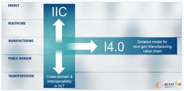 IIC与I4.0