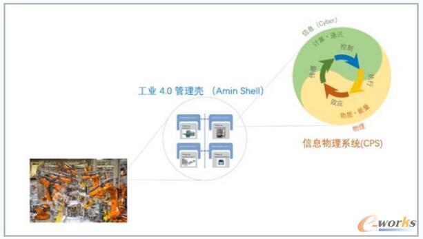 工业4.0管理壳与物理信息系统(CPS)
