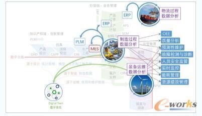 工业互联网数据分析在制造环境的应用