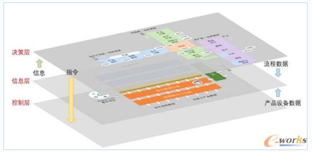 新的工业软件架构