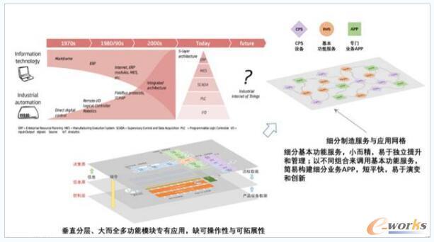 未来的工业软件架构