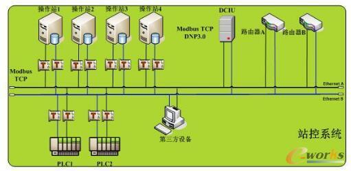工业控制SCADA系统的信息安全研究(二)