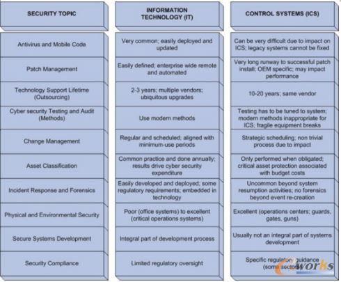 工业控制系统与IT系统在安全架构
