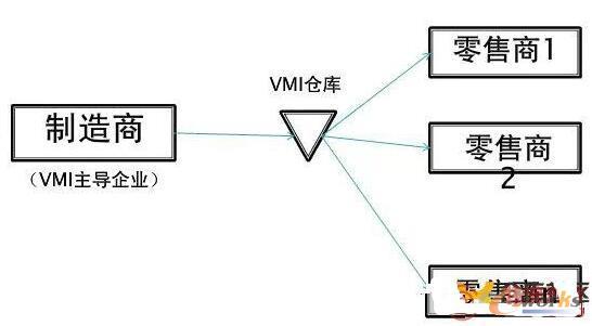 """""""制造商-供应商""""VMI模式"""
