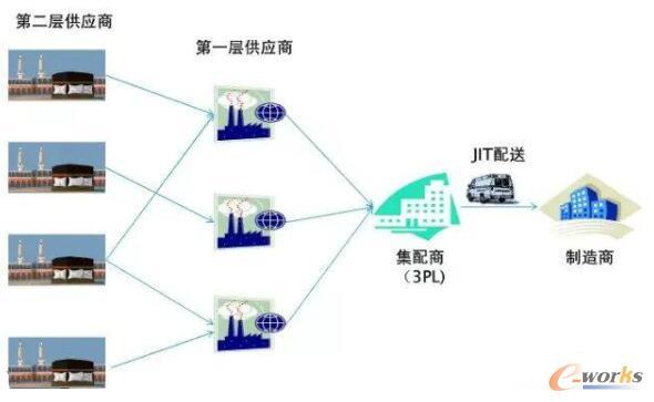 """""""供应商-3PL-制造商""""VMI模式"""