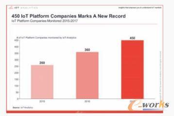 2015-2017年物联网平台企业数量