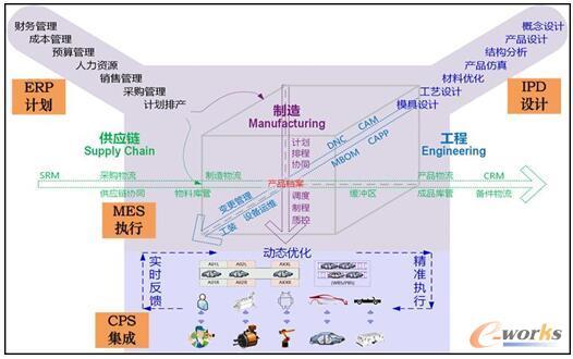 大型发电装备智能制造新模式应用框图