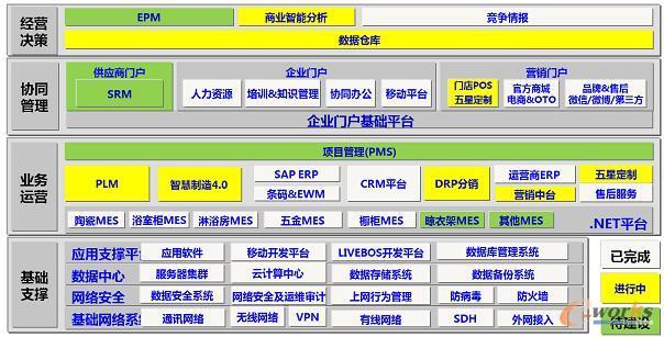 九牧集团信息化系统总体规划和实施进度