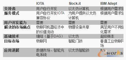 """深度解读物联网区块链""""IOTA"""""""