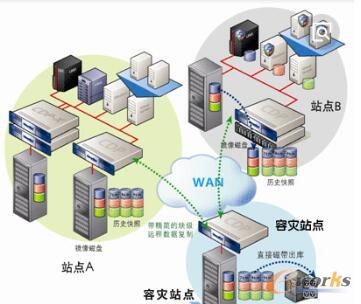 MES系统的网络架构
