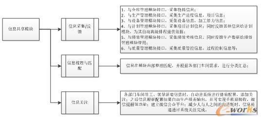 信息共享模块框图