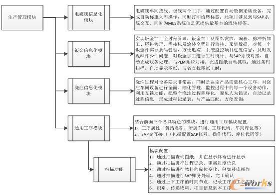 生产管理模块框图