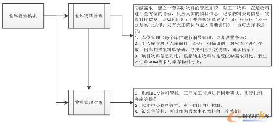 仓库管理模块框图