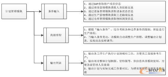 计划管理模块框图