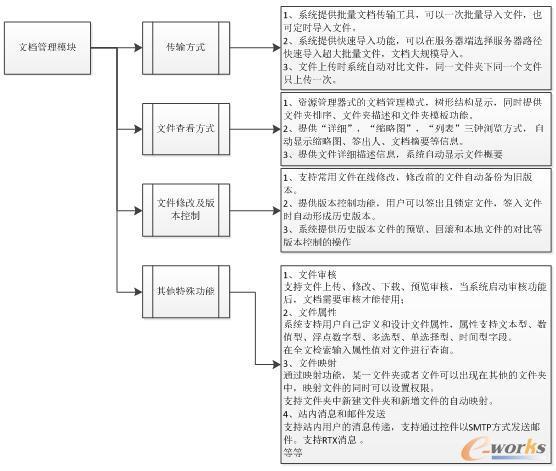 文档管理模块框图