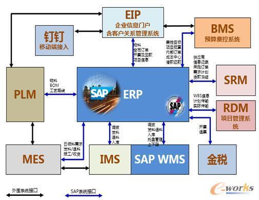 SAP ERP为核心的智能制造管理平台
