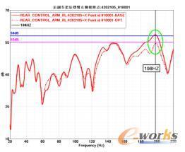 优化前后声压级响应曲线对比
