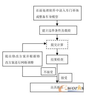 分析流程图