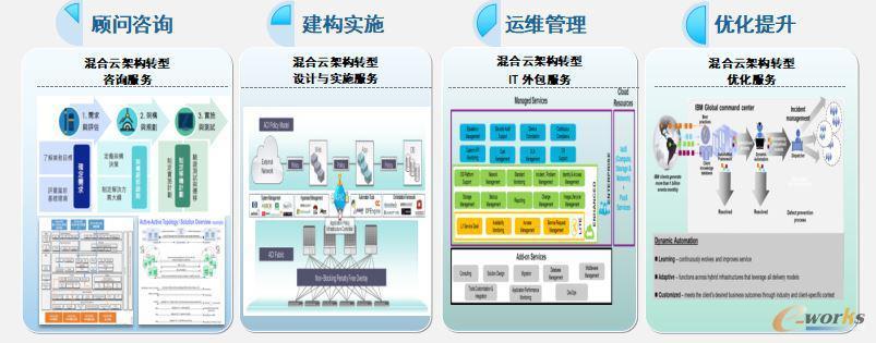 IBM混合云的四大服务能力