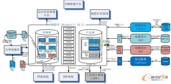 数字化协同研制平台及集成架构