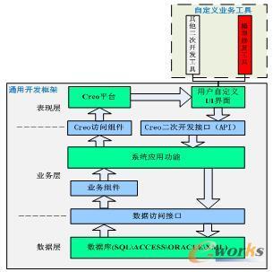 Creo的通用开发框架