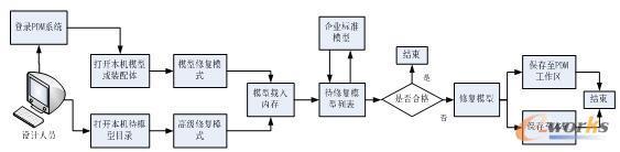 模型修复工具应用流程