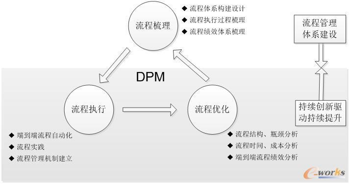 小卫星数字化设计流程管理与优化研究