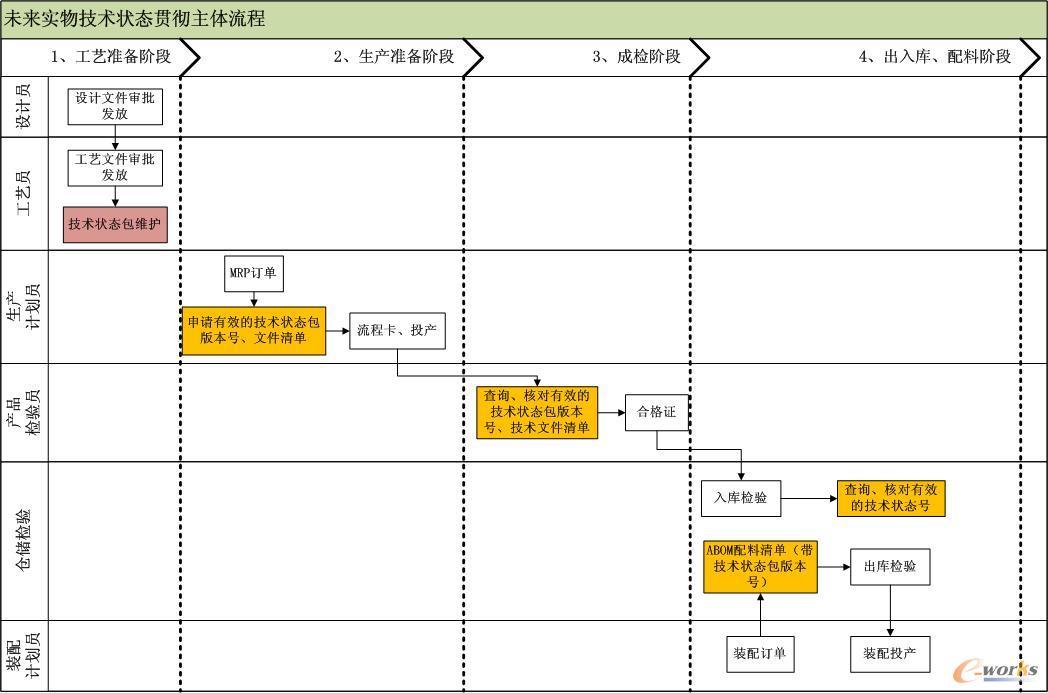 实物技术状态控制主体流程