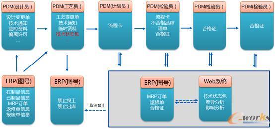 制造过程中技术状态管理过程