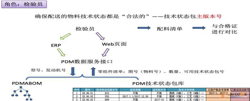 配料检验员在PDM系统中角色