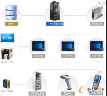 多层多点的硬件交互
