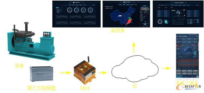 第三方控制系统极简上云
