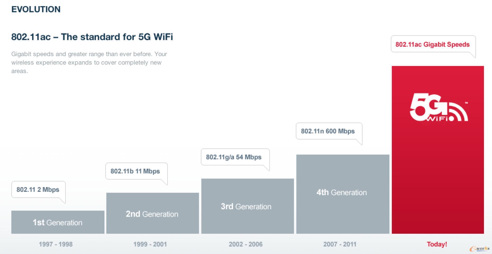 双频WiFi模块
