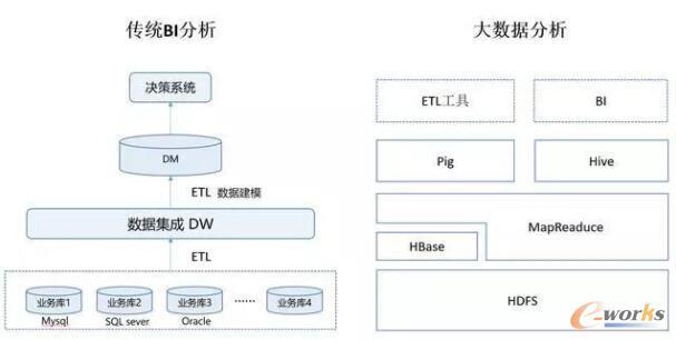 传统BI和大数据的技术标签