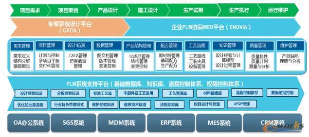 双钱公司ENOVIA平台系统功能规划
