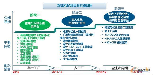 双钱公司ENOVIA平台实施分阶段目标